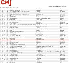 Dub Mantra Sangha Debuts At 23 On The Cmj New World Charts