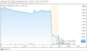 הגרף היומי: למה איי-רית'ם טכנולוג'יז קרסה ב-40%