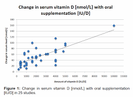 Optimal Vitamin D Level Chart How Long Does It Take For Vitamin D To Work Vitamin D Answers