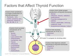 thyroid dysfunction and treatment