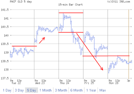 3 Day Gold Chart Gold 5 Day Chart Trend Reversal Stock Trading Strategies