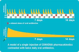 Convenia Dose Chart Zoetis Dermatology Portfolio Treat Skin Infection Zoetis Us