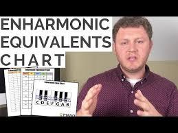 Enharmonic Equivalent Chart Enharmonic Equivalents Chart Youtube