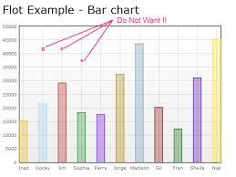 Flot Bar Chart Multiple Series How Can I Construct A Jquery Flot Bar Chart Without The