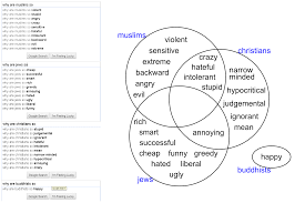 Islam Christianity Judaism Venn Diagram Compare And Contrast Hebrews James And Research Paper