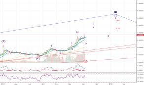 Usd Try Chart Dollar Lira Rate Tradingview