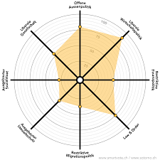 Radar Chart Selective Label Rotation In System Web Ui