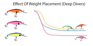 Hard Baits Effect Of Weight Placement Lure Making Deep