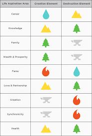 feng shui colors direction elememts. Element-Table Feng Shui Colors Direction Elememts