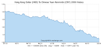 Cny To Hkd Chart Hong Kong Dollar Hkd To Chinese Yuan Renminbi Cny History