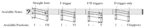 Transition From Tenor To Bass Trombone Music Practice