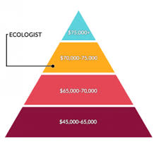 Ecologist Salary And Career 7 Questions And Answers For Ecology