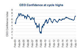 Ceo Confidence Index Chart 2017 M A Activity Factors Implications Sectors To Watch
