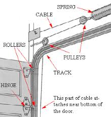 garage door troubleshootingGarage door is hard to open and does not open or close smoothly