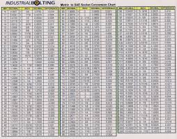 Torque Metric Bolts Online Charts Collection