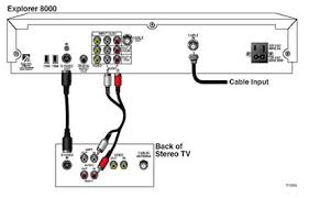 connecting a scientific atlanta cable box to a standard definition s video cable connections