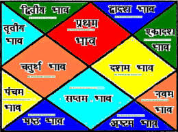 Free Indian Vedic Astrology Birth Chart Free Vedic Horoscope Today North Indian Birth Chart In
