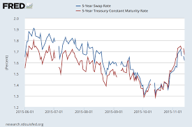 Want To Trade The Interest Rate Swap Treasury Bond Spread