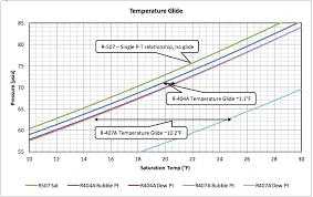 Ph Chart R404a Enthalpy Diagram For R744