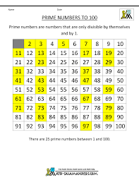 Prime Number Chart 1 100 Prime Number Chart 100 Square Prime Composite Numbers