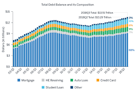 Student Loan Delinquency Rate Chart Student Loans And Regulation A Bumpy Ride For Borrowers