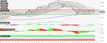 Litecoin Price Chart 1 Year Litecoin Price Analysis Ltc Usd Keeps Faltering Post Halving