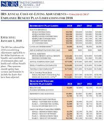 2018 Cost Of Living Chart Update Irs Cost Of Living Adjustments Employee Benefit Plan