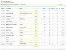 Создание и продвижение сайтов в Петербурге dilab СПб отчет оптимизация ключевых фраз