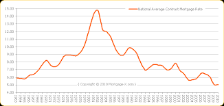 Home Mortgage Rates Chart Average Home Mortgage Interest Rate In 2005 Best Mortgage