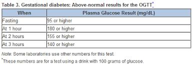 diabetic blood sugar chart gestational diabetes range chart chart3 paketsusudomba co