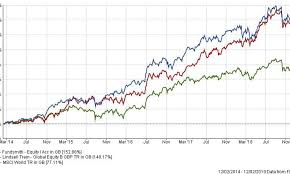 Paypal Stock Price History Chart Is It Worth Investing In Fundsmith Equity And Lindsell Train