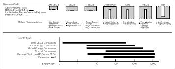 germanium detectors manual vp