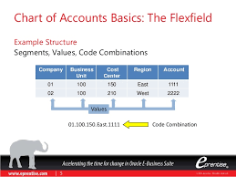 Chart Of Accounts Code Structure Five Criteria For Designing A Chart Of Accounts