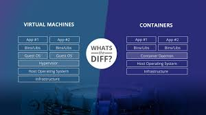 Docker Containers Vs Vms Pros And Cons Of Containers And