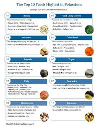 Potassium Rich Foods Chart Printable A One Page Printable List Of Foods High In Potassium