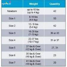 Baby Diaper Size Chart Cuties Baby Diapers