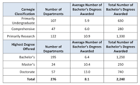 What Is The Highest College Degree Number Of Departments By Carnegie Classification And Highest