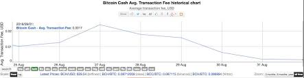 Results Of Bitcoin Cash Stress The Absence Of Surge In Fees
