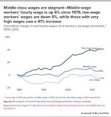 This Is Why Wages Havent Increased In 50 Years Page 2