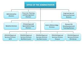 Smart Communications Organizational Chart Pagasa