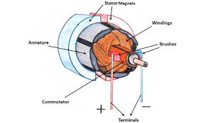 wind turbine permanent magnet dc motors working principle brushed dc motor