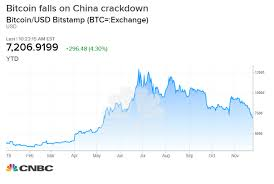 Monthly Cryptocurrency Charts Bitcoin Sinks To A 6 Month Low As China Accelerates Crackdown