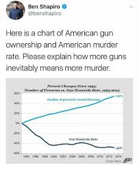 Ben Shapiro Here Is A Chart Of American Gun Ownership And