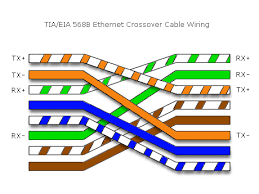 lan wiring diagram wiring diagrams mashups co Wiring Diagram For Ethernet Cable ethernet lan cable vs crossover wiring diagram ethernet lan cable vs crossover wiring diagram for network cable
