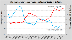 Minimum Wage Hikes In Ontario Likely Means Lower Youth