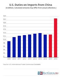 Us China Deficit Chart Trump Wrong On China Trade Again Factcheck Org
