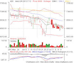 Indonesia Stock Charts How To Get Them For Free