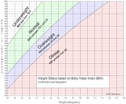 Weight Mass Chart Graph Of Adult Weight Status By Body Mass Index Bmi