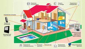 Реферат Системы Умный дом ru В качестве вывода хотелось бы заметить что система Умный Дом является комплексной системой автоматизации жилища с применением с наличием огромного ряда