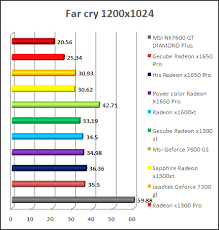 Video Card Performance Chart X1650 Pro And X1300 Xt Review Performance And Benchmark
